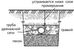 Дренажные трубы и тоннели