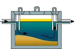 Конструкция однокамерного септика