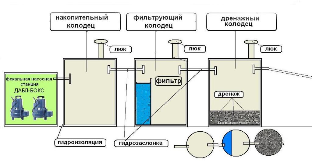 Принцип работы септика с химической очисткой