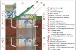 Схема устройства аэрационной станции Топас.