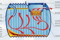 Схема биологической очистки септика.