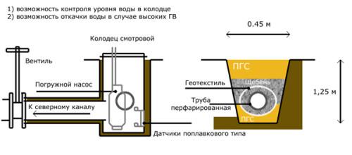 Схема дренажной системы дома