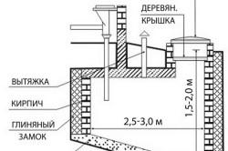 Схема гидроизолированной выгребной ямы