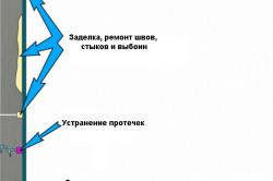 Схема гидроизоляции внутренней стороны колодца