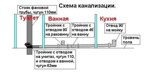 Схема канализации.