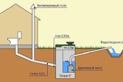 Схема канализации с дренажным насосом