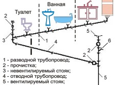 Схема канализация в квартире.