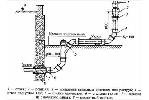 Схема канализационного стояка