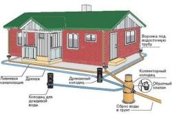 Схема комбинации дренажной системы и ливневки