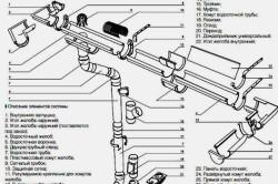 Схема конструкционных элементов линейной ливневки для крыши