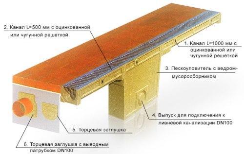 Схема линейной системы отвода воды