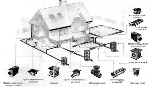 Схема ливнеотведения с применением подземных элементов водораспределения