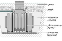 Схема монтажа автономного септика