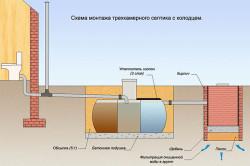 Схема устройства автономной канализации в частном доме