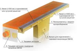 Схема монтажа дренажной системы