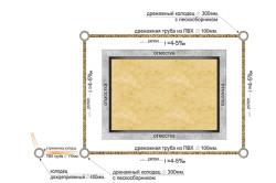 Схема монтажа дренажной системы на участке.