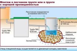 Схема монтажа канализации в песчаном грунте.