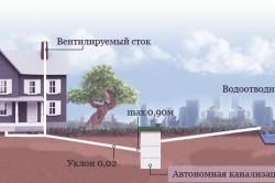 Схема монтажа наружной канализации