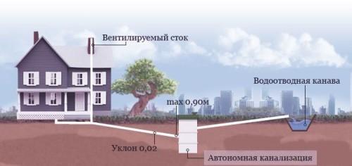 Схема монтажа наружной канализации с уклоном