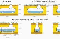 Схема монтажа септика из стеклопластика.