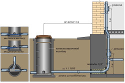 Схема монтажа стока канализации