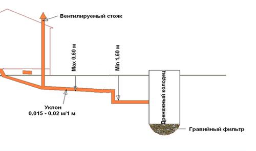 Схема наружной канализации с уклоном