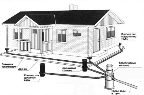 Схема общей дренажной системы дома