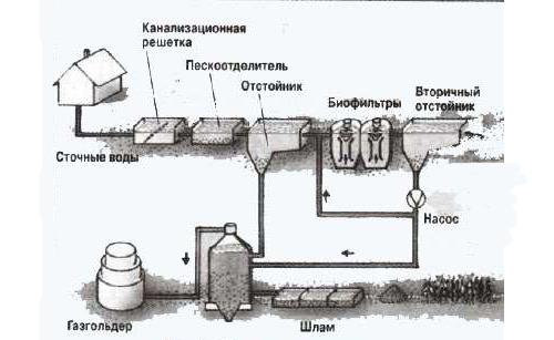 Схема очистных сооружений дома