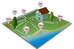 Схема определения места септика
