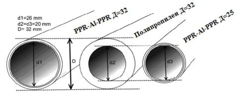 Схема определения диаметра труб