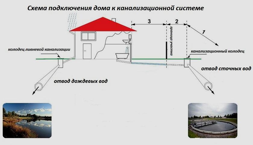 Схема подключения дома к канализационной системе