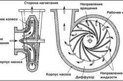 Схема принципа действия центробежного насоса