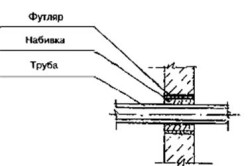Схема прохождения трубы через стену или фундамент