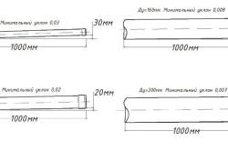 Схема расчета уклона