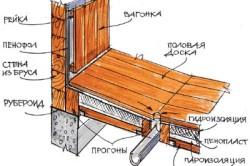 Схема расположения сливной трубы в бане
