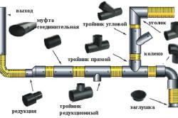 Схема разводки канализационных полимерных труб