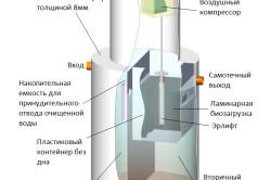 Схема септика из пластика