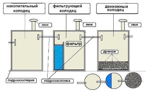 Схема септика секционных колодцев
