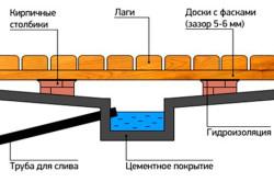 Схема системы отвода воды