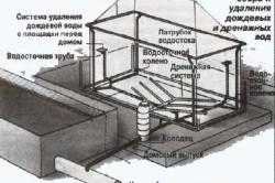 Схема системы сбора и удаления дождевых и дренажных вод
