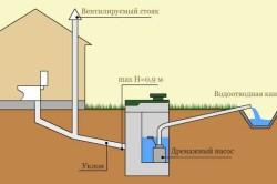 Схема сливной ямы с насосом
