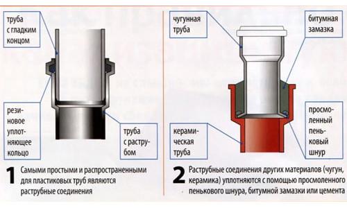 Схема соединения канализационных труб