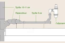 Схема соединения сливной трубы