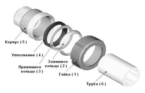 Схема соединения стальных труб зажимными фитингами