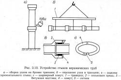 Схема стыков керамических труб канализации