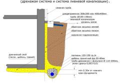 Схема сводного плана организации водоотвода от фундамента