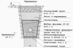 Схема траншеи для канализационной трубы