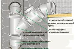 Схема устройства канализационного стояка