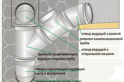 Схема устройства канализационного стояка.