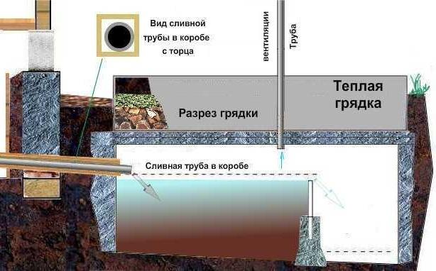 Схема устройства накопительного септика
